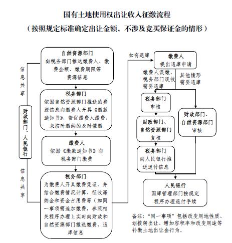国有土地使用权收入征收流程(无保证金).png