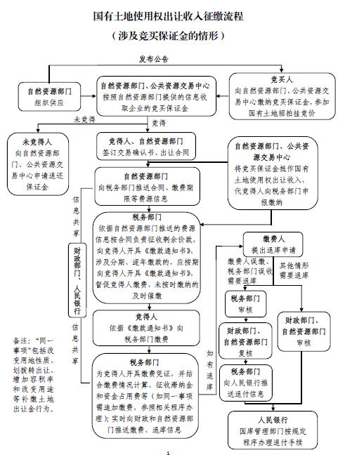 国有土地使用权收入征收流程(有保证金).png